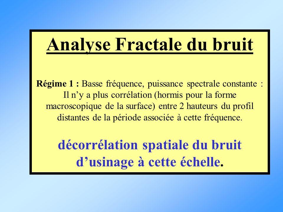 Analyse Fractale du bruit Régime 1 : Basse fréquence, puissance spectrale constante : Il ny a plus corrélation (hormis pour la forme macroscopique de