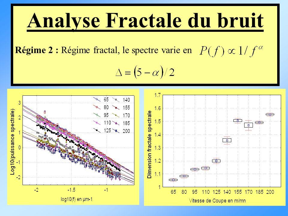 Analyse Fractale du bruit Régime 2 : Régime fractal, le spectre varie en