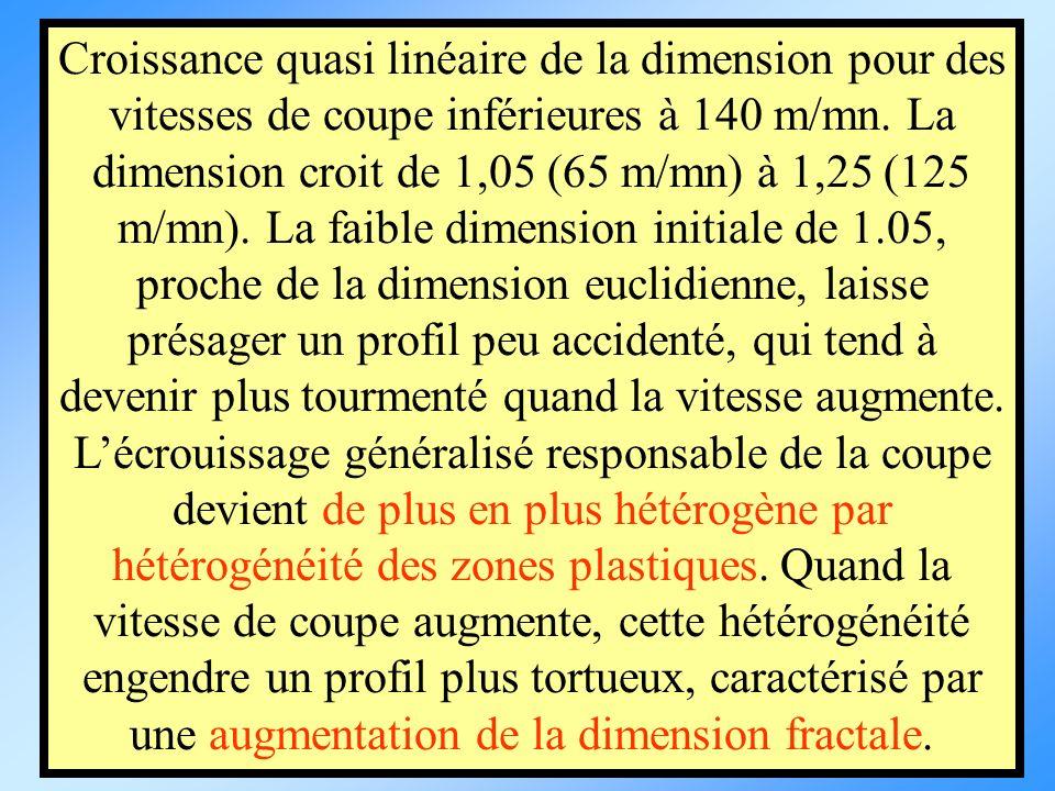 Croissance quasi linéaire de la dimension pour des vitesses de coupe inférieures à 140 m/mn. La dimension croit de 1,05 (65 m/mn) à 1,25 (125 m/mn). L