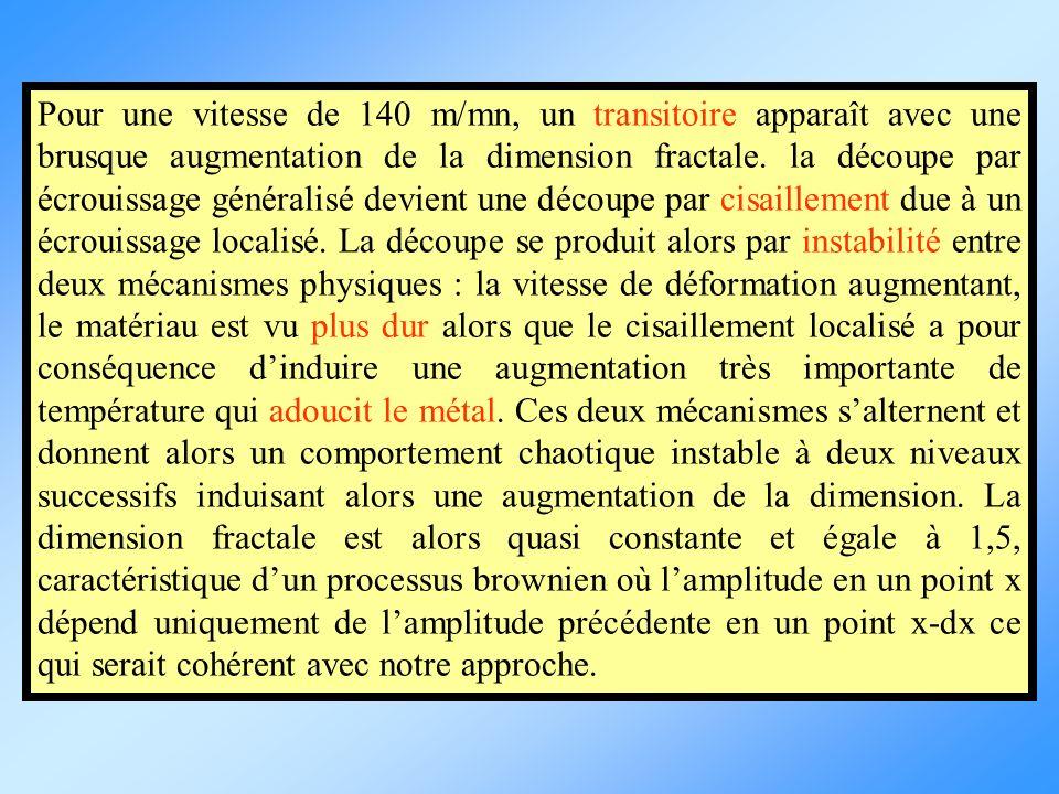 Pour une vitesse de 140 m/mn, un transitoire apparaît avec une brusque augmentation de la dimension fractale. la découpe par écrouissage généralisé de