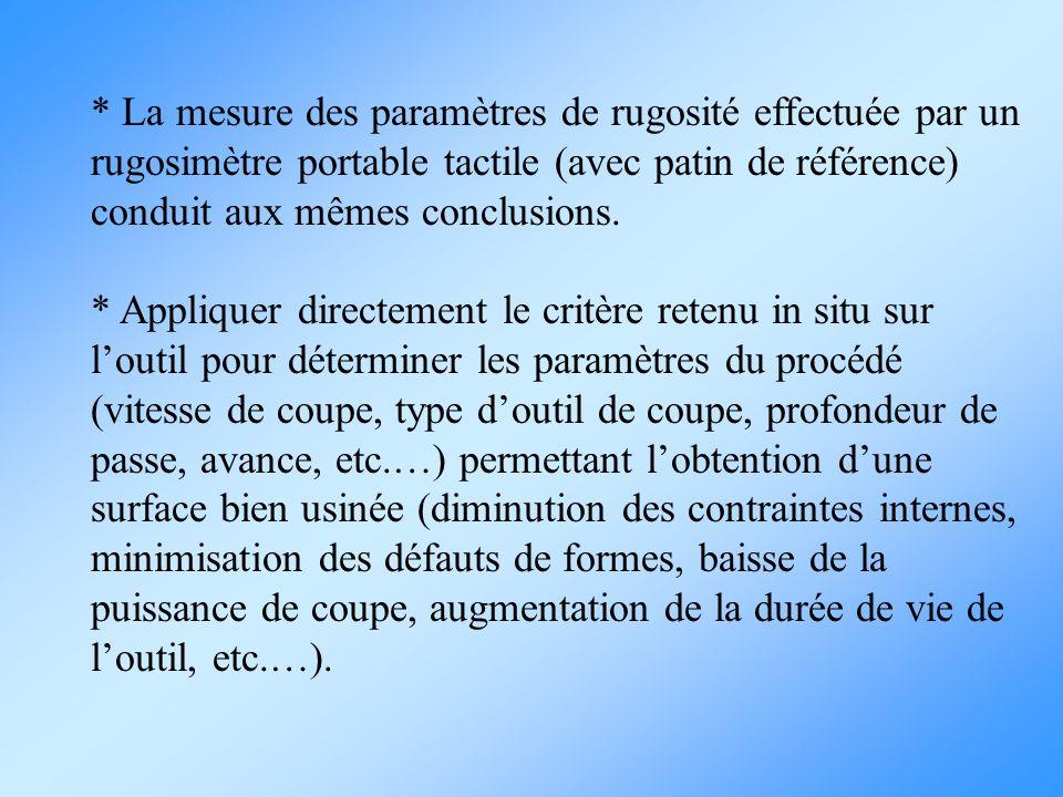 * La mesure des paramètres de rugosité effectuée par un rugosimètre portable tactile (avec patin de référence) conduit aux mêmes conclusions. * Appliq
