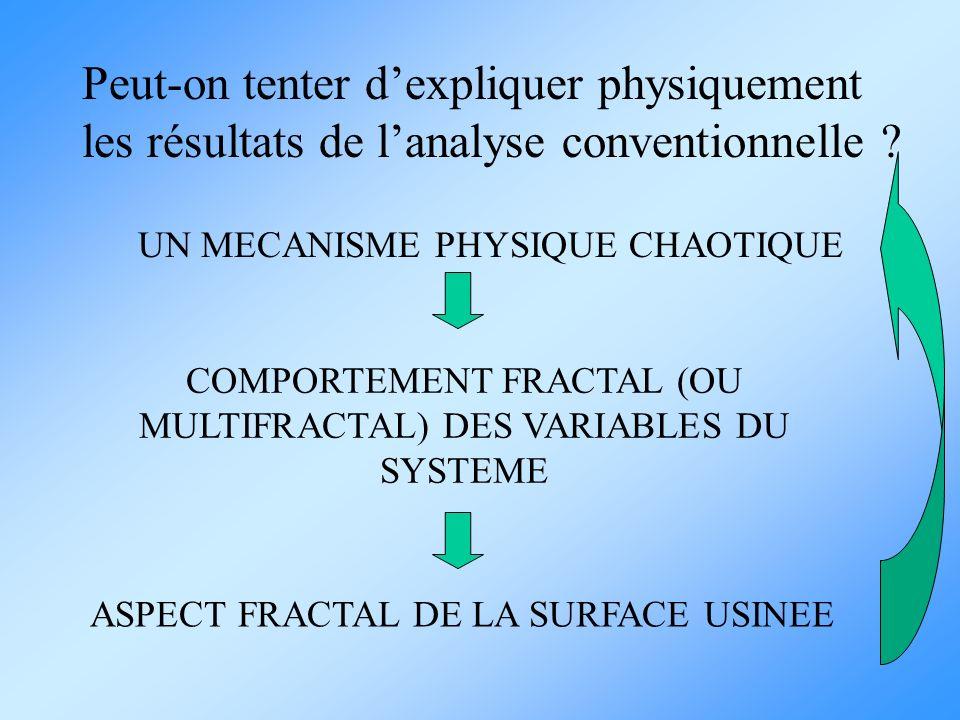 Peut-on tenter dexpliquer physiquement les résultats de lanalyse conventionnelle ? UN MECANISME PHYSIQUE CHAOTIQUE COMPORTEMENT FRACTAL (OU MULTIFRACT