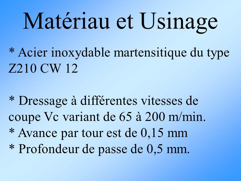 * Acier inoxydable martensitique du type Z210 CW 12 * Dressage à différentes vitesses de coupe Vc variant de 65 à 200 m/min. * Avance par tour est de