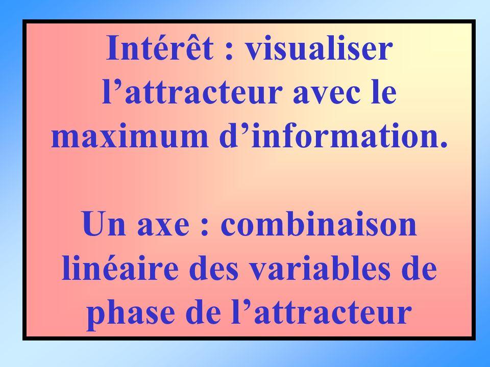 Intérêt : visualiser lattracteur avec le maximum dinformation. Un axe : combinaison linéaire des variables de phase de lattracteur
