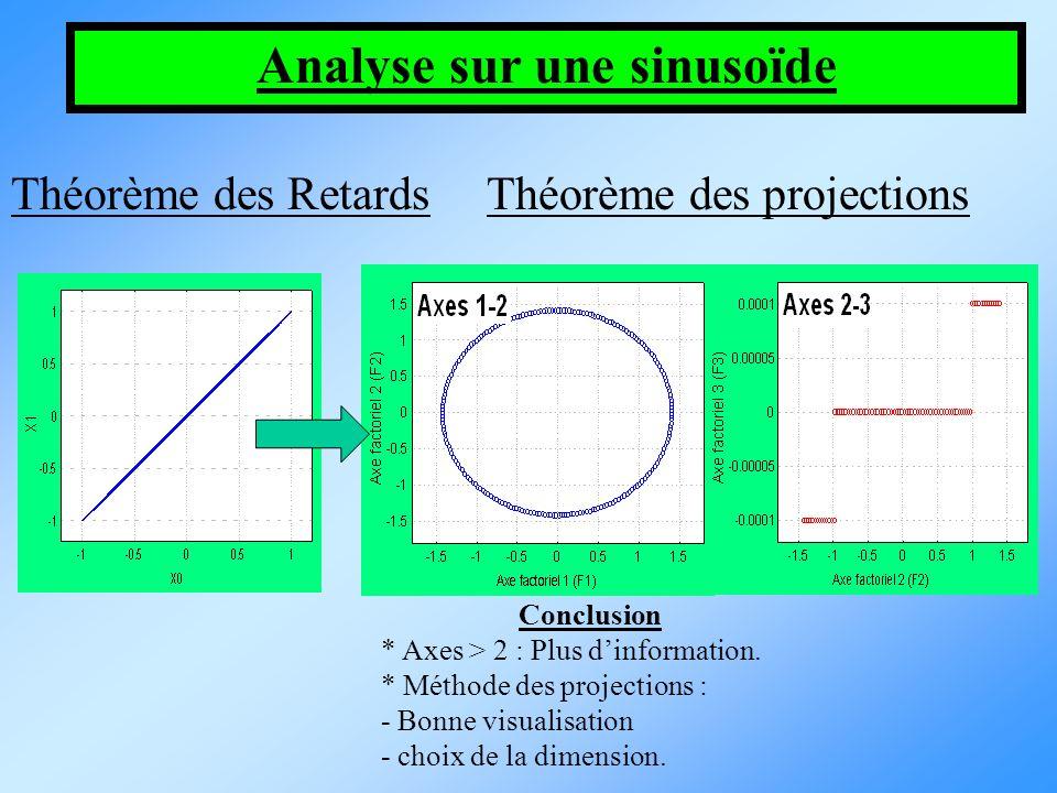 Analyse sur une sinusoïde Théorème des projectionsThéorème des Retards Conclusion * Axes > 2 : Plus dinformation. * Méthode des projections : - Bonne