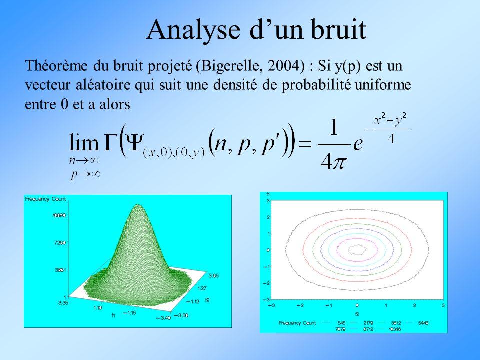 Théorème du bruit projeté (Bigerelle, 2004) : Si y(p) est un vecteur aléatoire qui suit une densité de probabilité uniforme entre 0 et a alors Analyse