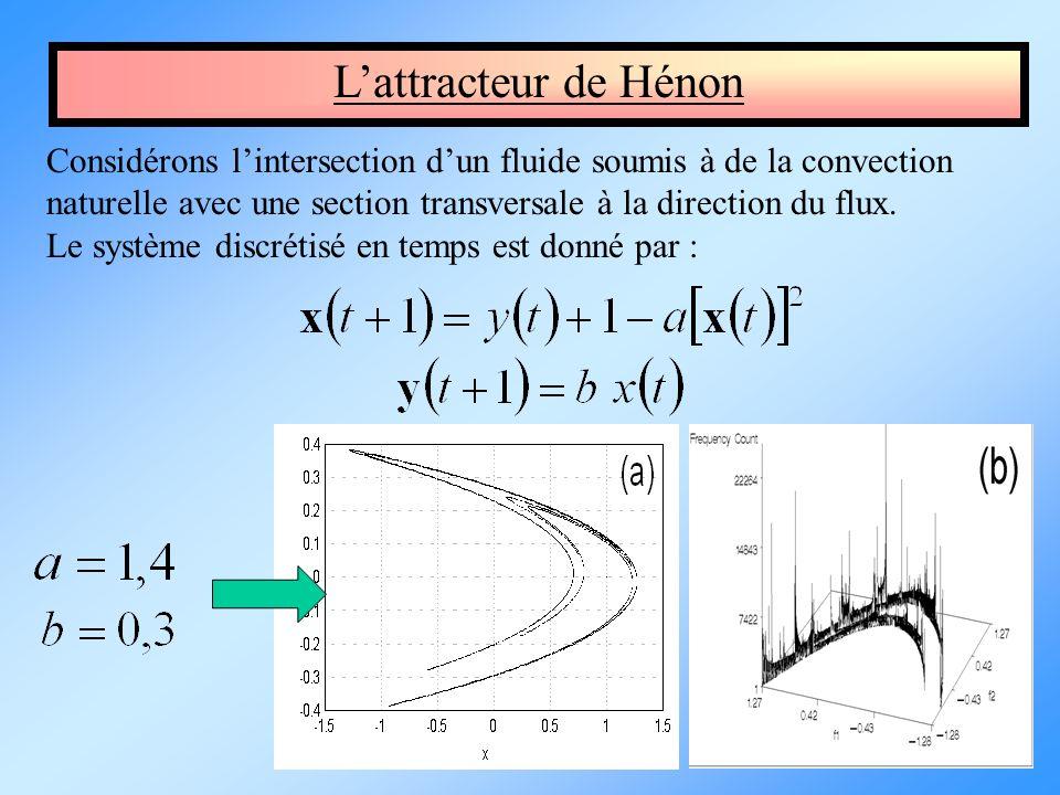 Lattracteur de Hénon Considérons lintersection dun fluide soumis à de la convection naturelle avec une section transversale à la direction du flux. Le