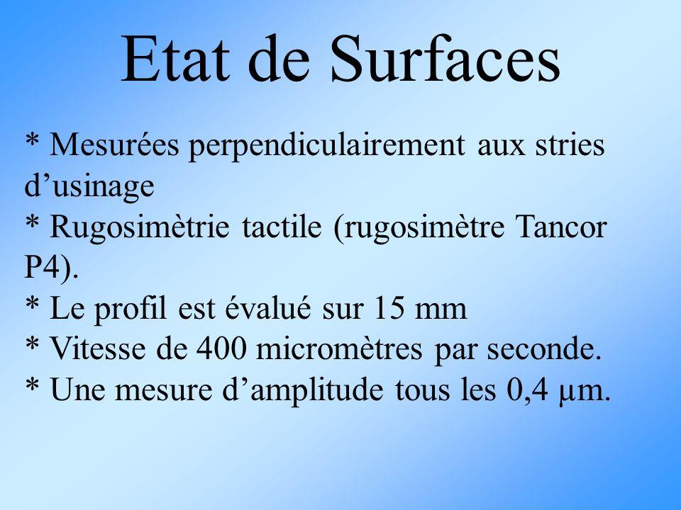 * Mesurées perpendiculairement aux stries dusinage * Rugosimètrie tactile (rugosimètre Tancor P4). * Le profil est évalué sur 15 mm * Vitesse de 400 m