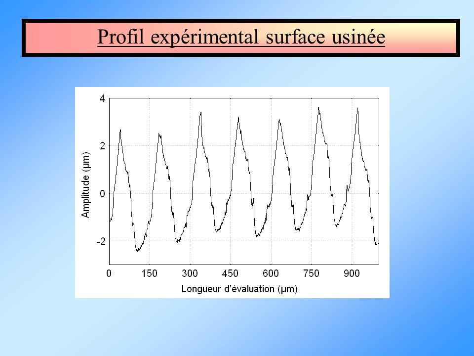 Profil expérimental surface usinée