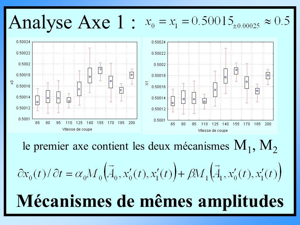 Analyse Axe 1 : le premier axe contient les deux mécanismes M 1, M 2 Mécanismes de mêmes amplitudes