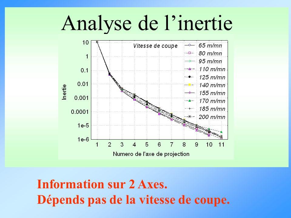 Analyse de linertie Information sur 2 Axes. Dépends pas de la vitesse de coupe.