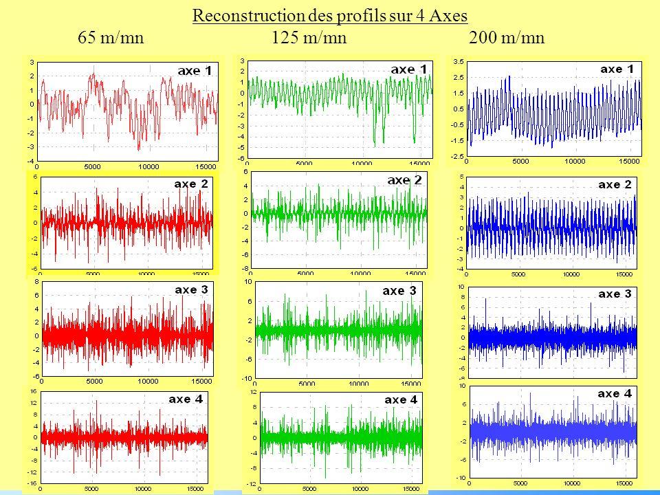 Reconstruction des profils sur 4 Axes 65 m/mn 125 m/mn200 m/mn