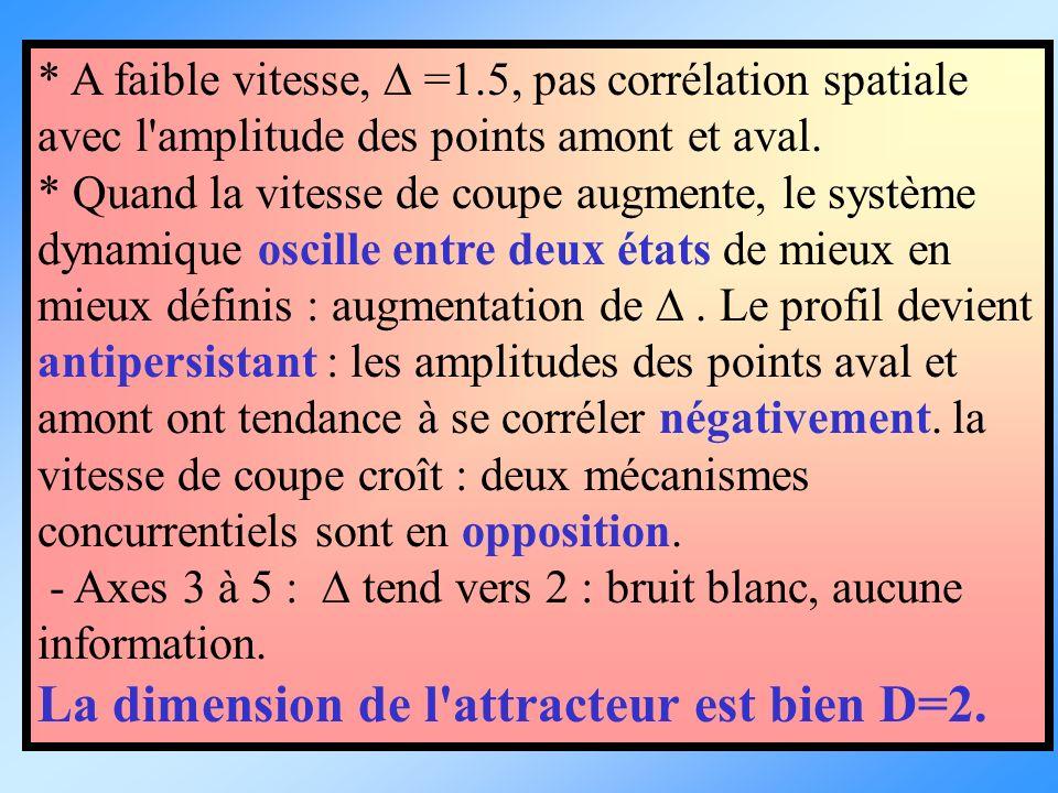 * A faible vitesse, =1.5, pas corrélation spatiale avec l'amplitude des points amont et aval. * Quand la vitesse de coupe augmente, le système dynamiq
