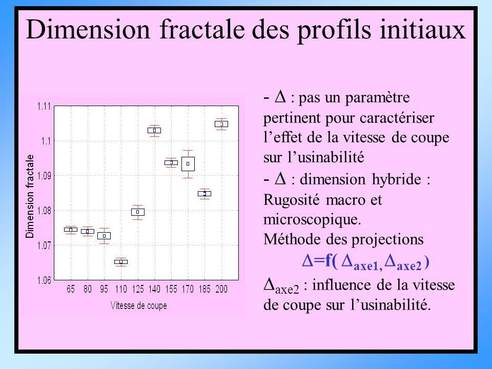 Dimension fractale des profils initiaux - : pas un paramètre pertinent pour caractériser leffet de la vitesse de coupe sur lusinabilité - : dimension