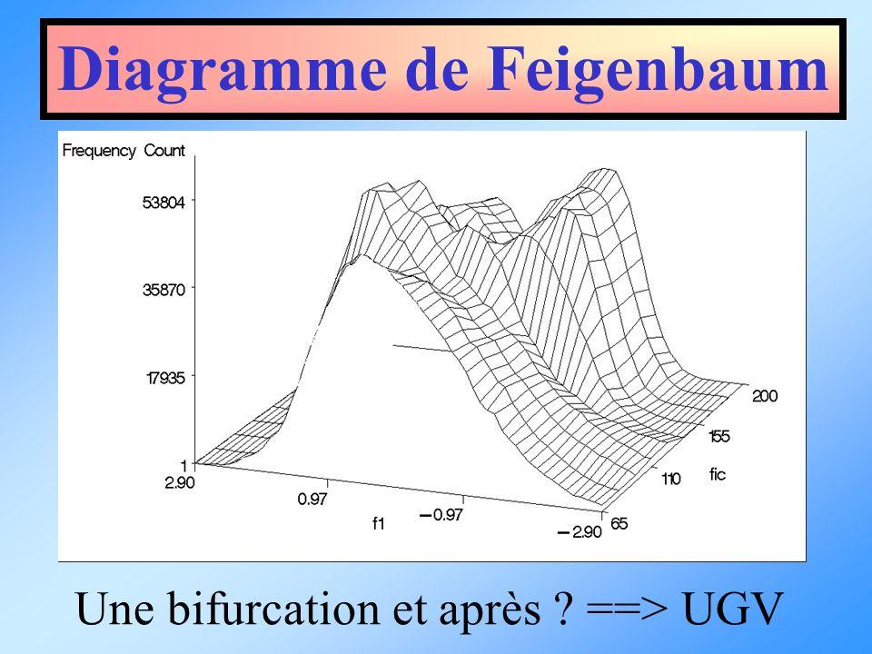 Diagramme de Feigenbaum Une bifurcation et après ? ==> UGV