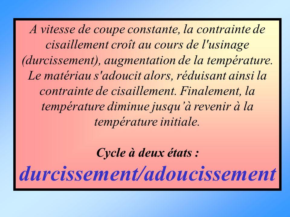 A vitesse de coupe constante, la contrainte de cisaillement croît au cours de l'usinage (durcissement), augmentation de la température. Le matériau s'