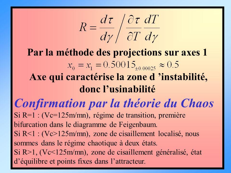 Par la méthode des projections sur axes 1 Axe qui caractérise la zone d instabilité, donc lusinabilité Confirmation par la théorie du Chaos Si R=1 : (