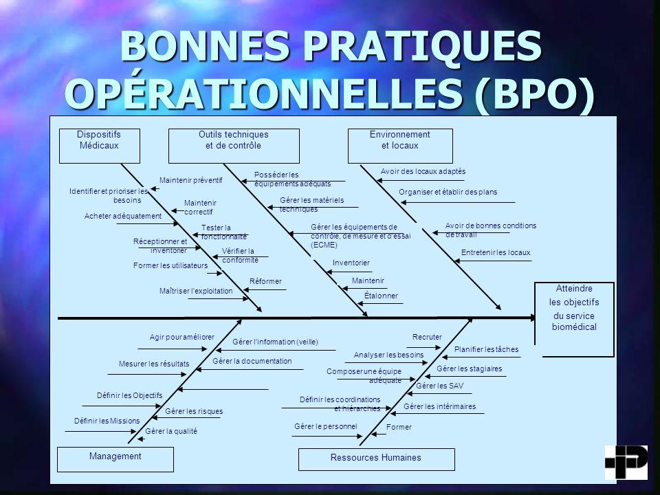 ÉTAT D AVANCEMENT Bonnes pratiques fonctionnelles (BPF) Bonnes pratiques fonctionnelles (BPF) –BPF 01 complétée –BPF 02 complétée –BPF 03 complétée –BPF 04 complétée n Bonnes pratiques opérationnelles (BPO) –BPO-00 à travailler –BPO 01 complétée –BPO 02 à ratifier –BPO 03 à ratifier –BPO 04 à ratifier –BPO 05 à ratifier –BPO 06-1 & BPO 06-2 complétées –BPO 06-3 à ratifier –BPO 06-4 & BPO 06-5 à travailler