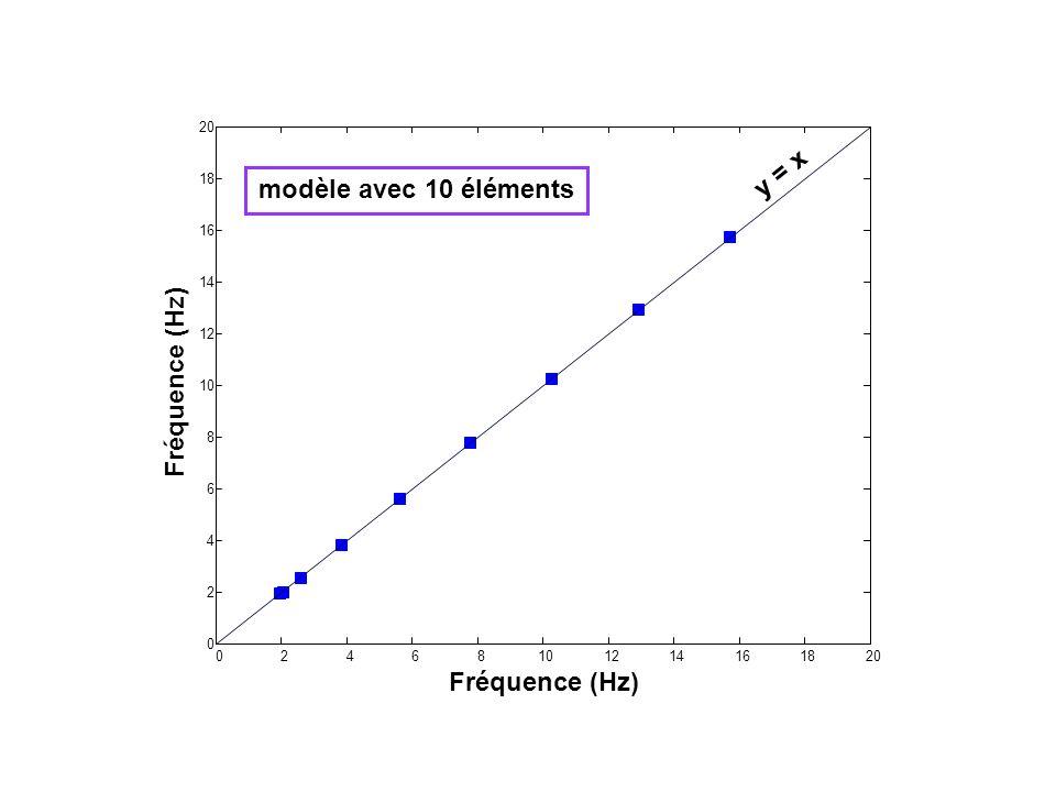 02468101214161820 0 2 4 6 8 10 12 14 16 18 20 Fréquence (Hz) y = x modèle avec 10 éléments