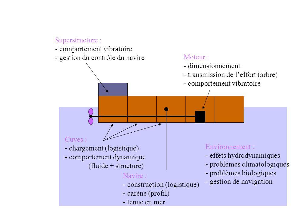 Superstructure : - comportement vibratoire - gestion du contrôle du navire Environnement : - effets hydrodynamiques - problèmes climatologiques - problèmes biologiques - gestion de navigation Cuves : - chargement (logistique) - comportement dynamique (fluide + structure) Moteur : - dimensionnement - transmission de leffort (arbre) - comportement vibratoire Navire : - construction (logistique) - carène (profil) - tenue en mer