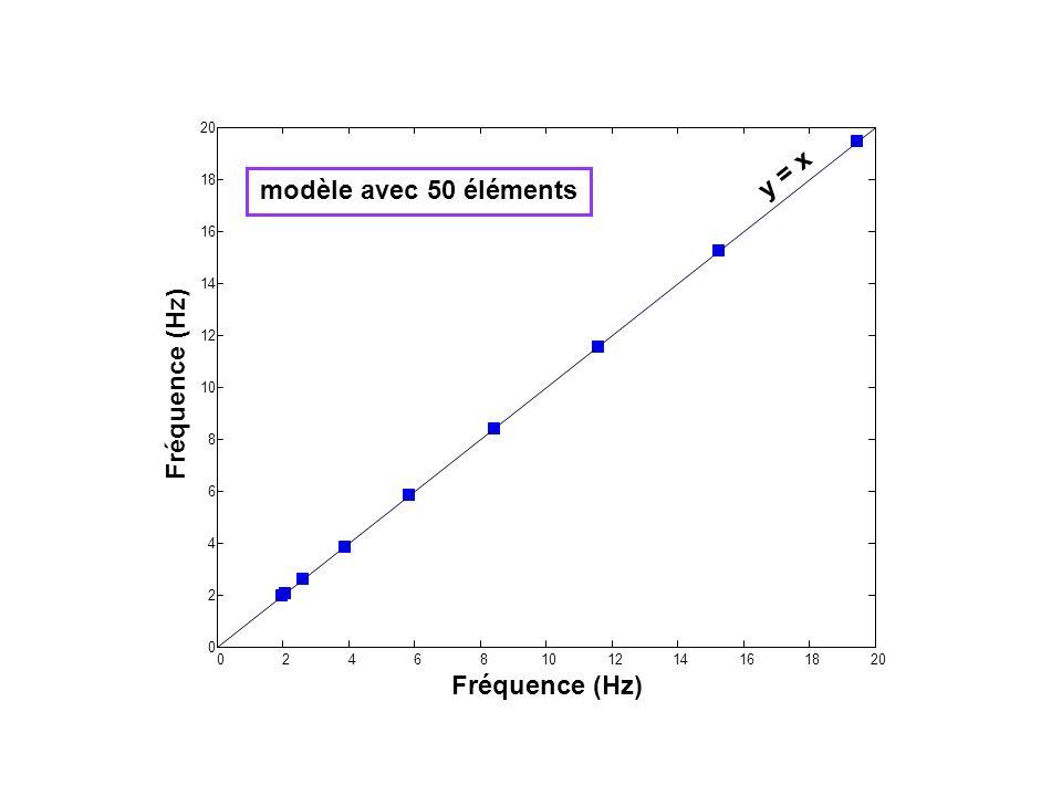 02468101214161820 0 2 4 6 8 10 12 14 16 18 20 Fréquence (Hz) y = x modèle avec 50 éléments
