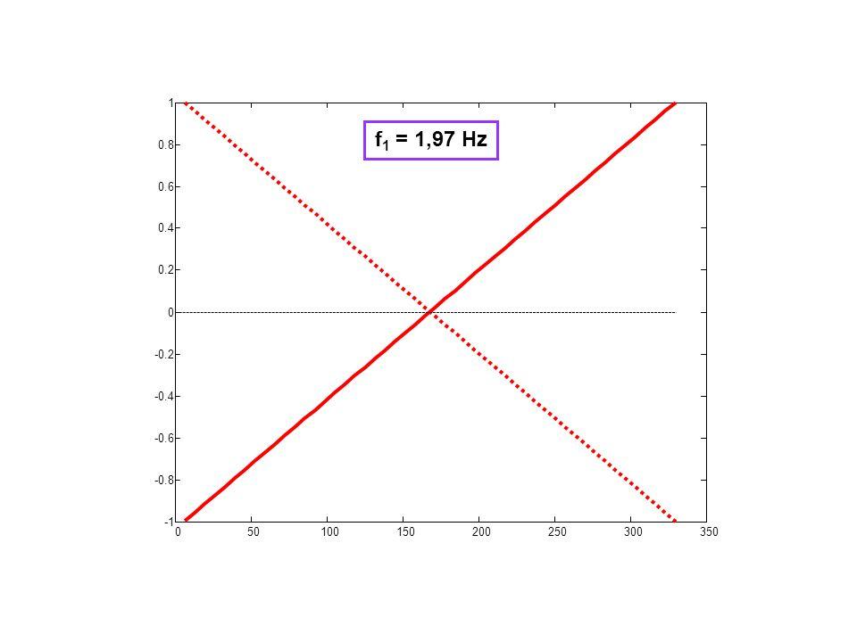 050100150200250300350 -0.8 -0.6 -0.4 -0.2 0 0.2 0.4 0.6 0.8 1 f 1 = 1,97 Hz