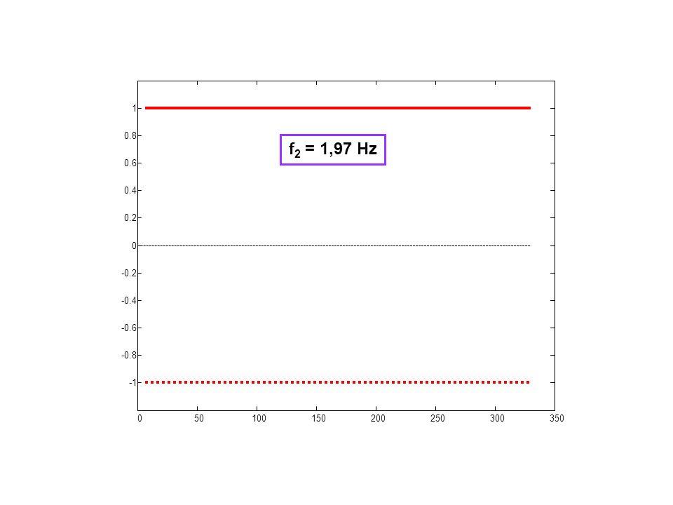 050100150200250300350 -0.8 -0.6 -0.4 -0.2 0 0.2 0.4 0.6 0.8 1 f 2 = 1,97 Hz