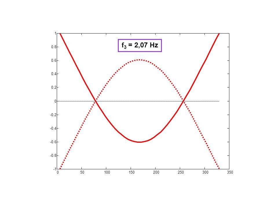 050100150200250300350 -0.8 -0.6 -0.4 -0.2 0 0.2 0.4 0.6 0.8 1 f 3 = 2,07 Hz