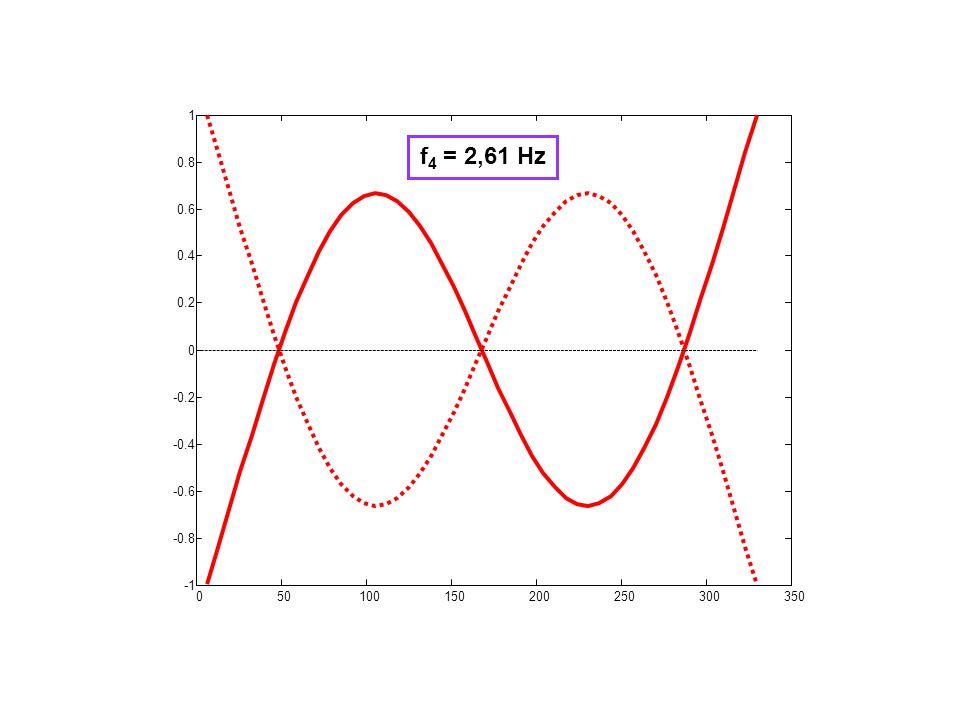 050100150200250300350 -0.8 -0.6 -0.4 -0.2 0 0.2 0.4 0.6 0.8 1 f 4 = 2,61 Hz