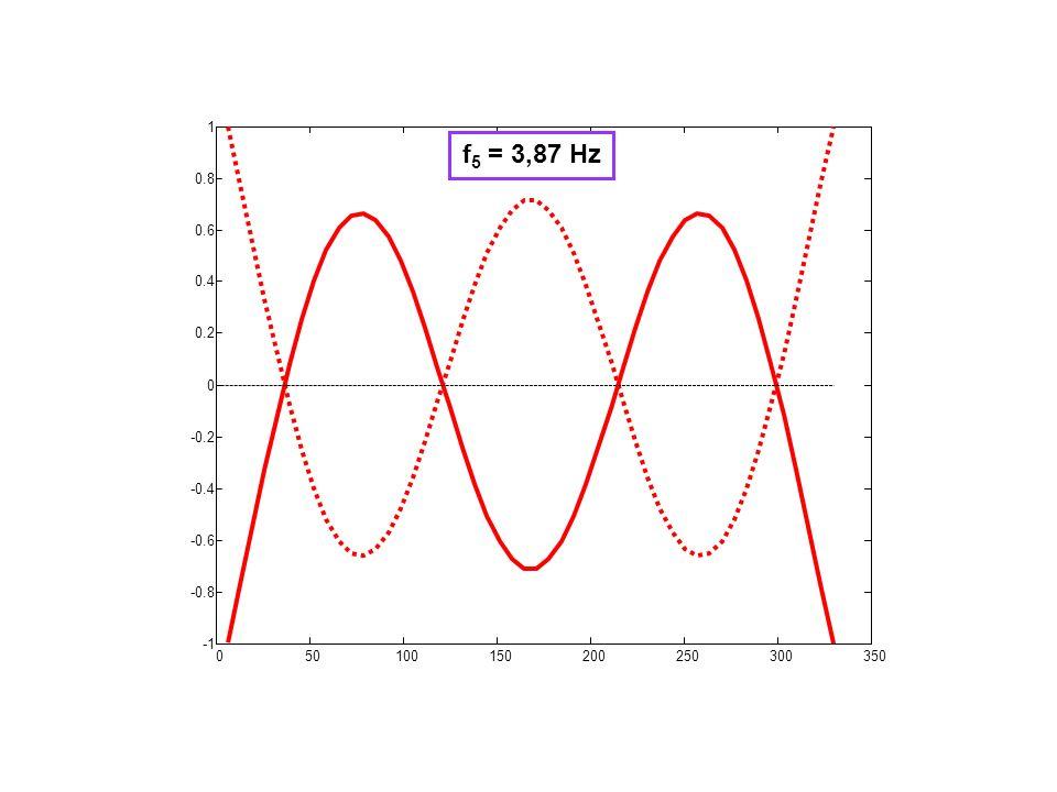 050100150200250300350 -0.8 -0.6 -0.4 -0.2 0 0.2 0.4 0.6 0.8 1 f 5 = 3,87 Hz