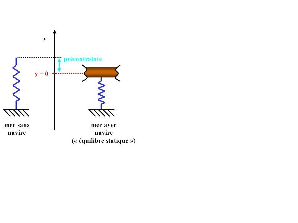 y mer sans navire mer avec navire (« équilibre statique ») y = 0 précontrainte