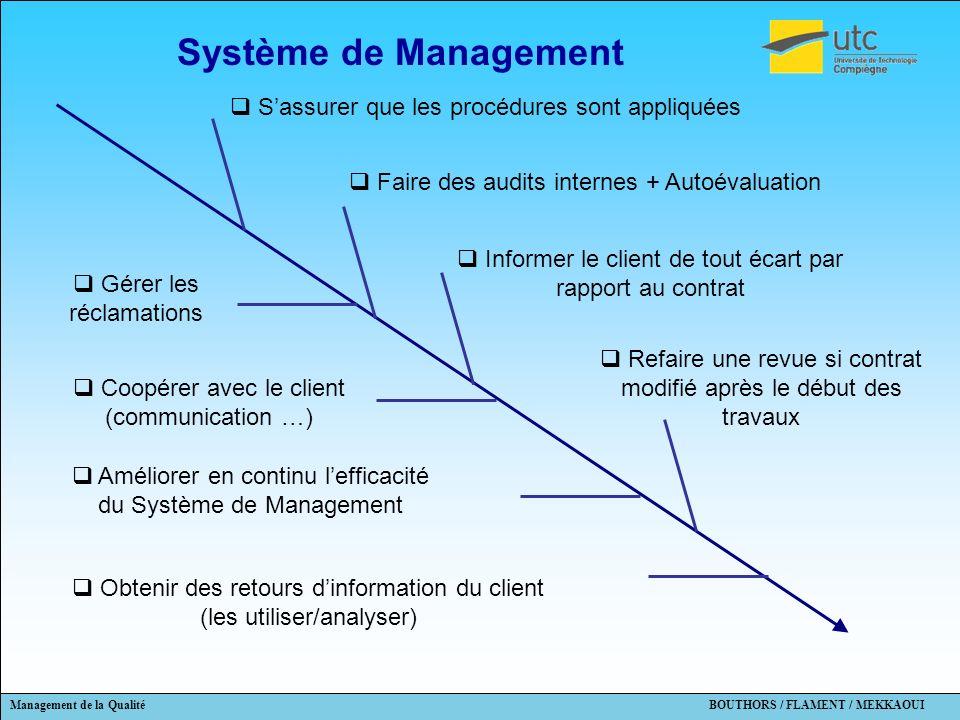 Management de la Qualité BOUTHORS / FLAMENT / MEKKAOUI Système de Management Coopérer avec le client (communication …) Améliorer en continu lefficacit