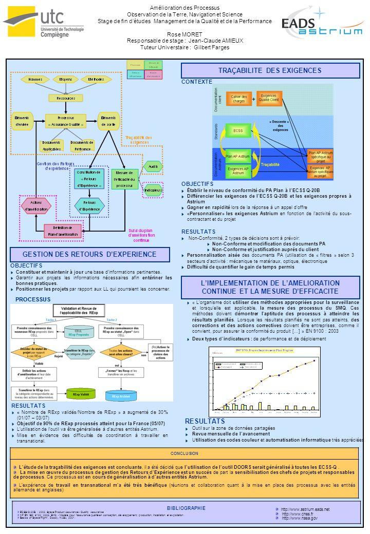 Amélioration des Processus Observation de la Terre, Navigation et Science Stage de fin détudes Management de la Qualité et de la Performance Rose MORET Responsable de stage : Jean-Claude AMIEUX Tuteur Universtaire : Gilbert Farges BIBLIOGRAPHIE ECSS-Q-20B : 2002.