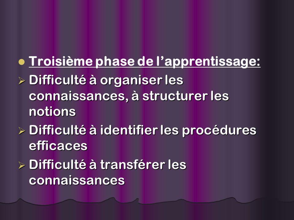 Troisième phase de lapprentissage: Difficulté à organiser les connaissances, à structurer les notions Difficulté à organiser les connaissances, à structurer les notions Difficulté à identifier les procédures efficaces Difficulté à identifier les procédures efficaces Difficulté à transférer les connaissances Difficulté à transférer les connaissances