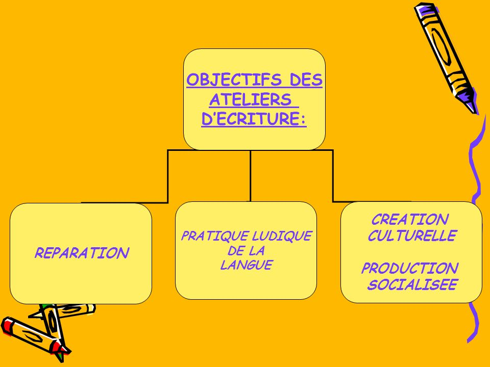 OBJECTIFS DES ATELIERS DECRITURE: REPARATION PRATIQUE LUDIQUE DE LA LANGUE CREATION CULTURELLE PRODUCTION SOCIALISEE