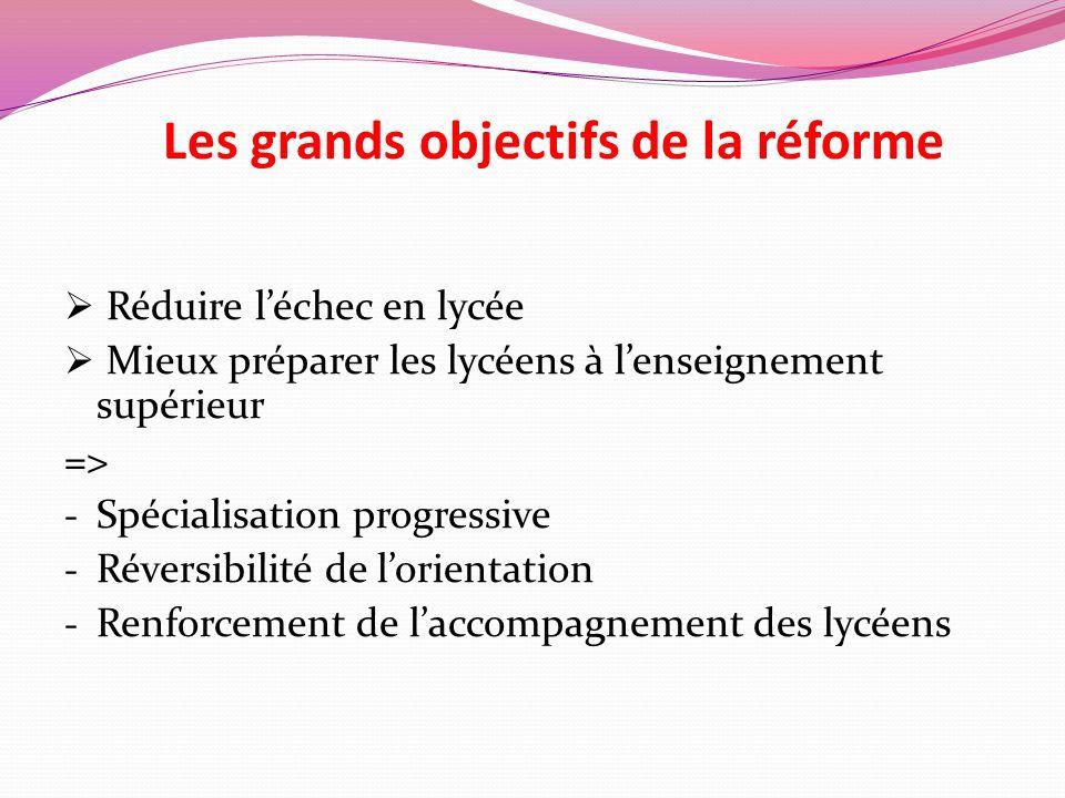 Les grands objectifs de la réforme Réduire léchec en lycée Mieux préparer les lycéens à lenseignement supérieur => - Spécialisation progressive - Réve
