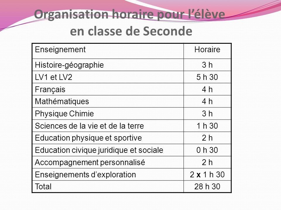 Organisation horaire pour lélève en classe de Seconde EnseignementHoraire Histoire-géographie3 h LV1 et LV25 h 30 Français4 h Mathématiques4 h Physiqu
