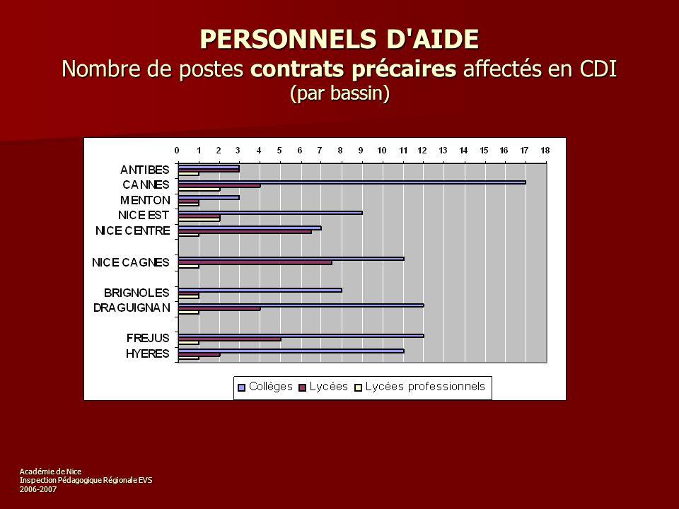 Académie de Nice Inspection Pédagogique Régionale EVS 2006-2007 PERSONNELS D AIDE Nombre de postes contrats précaires affectés en CDI (par bassin)
