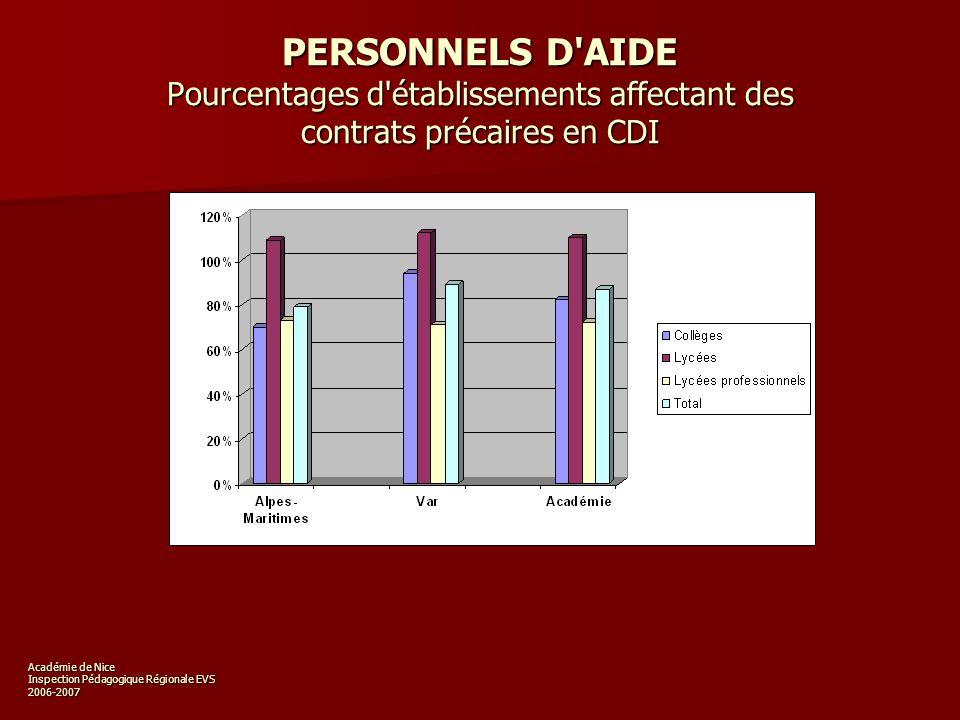 Académie de Nice Inspection Pédagogique Régionale EVS 2006-2007 PERSONNELS D AIDE Pourcentages d établissements affectant des contrats précaires en CDI