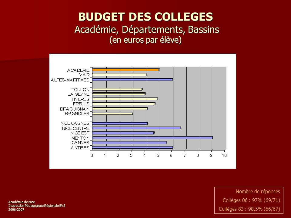 Académie de Nice Inspection Pédagogique Régionale EVS 2006-2007 BUDGET DES COLLEGES Académie, par établissement (en euros par élève) Nombre de réponses Collèges 06 : 97% (69/71) Collèges 83 : 98,5% (66/67)