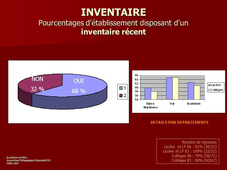 Académie de Nice Inspection Pédagogique Régionale EVS 2006-2007 INVENTAIRE Pourcentages d établissement disposant d un inventaire récent OUI 62 % DETAILS PAR DEPARTEMENTS NON 38 % Nombre de réponses Lycées et LP 06 : 91% (30/33) Lycées et LP 83 : 100% (22/22) Collèges 06 : 79% (56/71) Collèges 83 : 90% (60/67) OUI 68 % NON 32 %