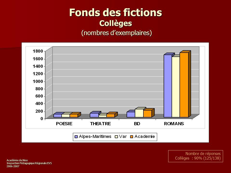 Académie de Nice Inspection Pédagogique Régionale EVS 2006-2007 Fonds des fictions Collèges (nombres dexemplaires) Nombre de réponses Collèges : 90% (125/138)