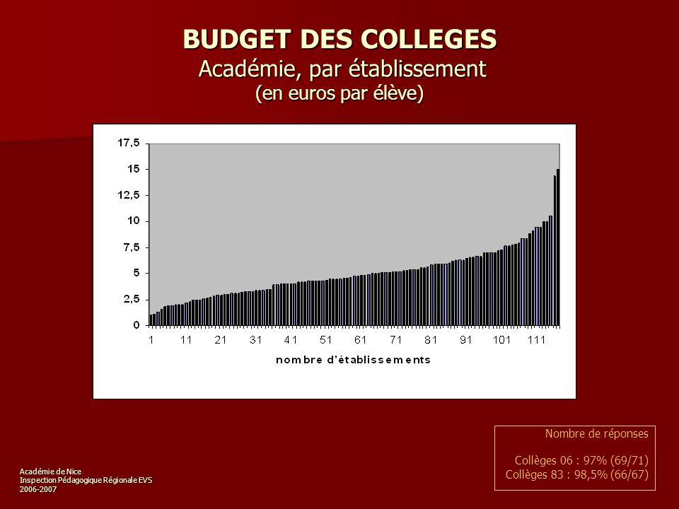 Académie de Nice Inspection Pédagogique Régionale EVS 2006-2007 EQUIPEMENT INFORMATIQUE Nombre de postes informatiques de consultation destinés aux élèves Nombre de réponses Lycées et LP Académie : 98% (55/56) Collèges : 98% (135/138)