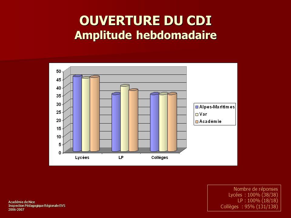 Académie de Nice Inspection Pédagogique Régionale EVS 2006-2007 OUVERTURE DU CDI Amplitude hebdomadaire Nombre de réponses Lycées : 100% (38/38) LP : 100% (18/18) Collèges : 95% (131/138)