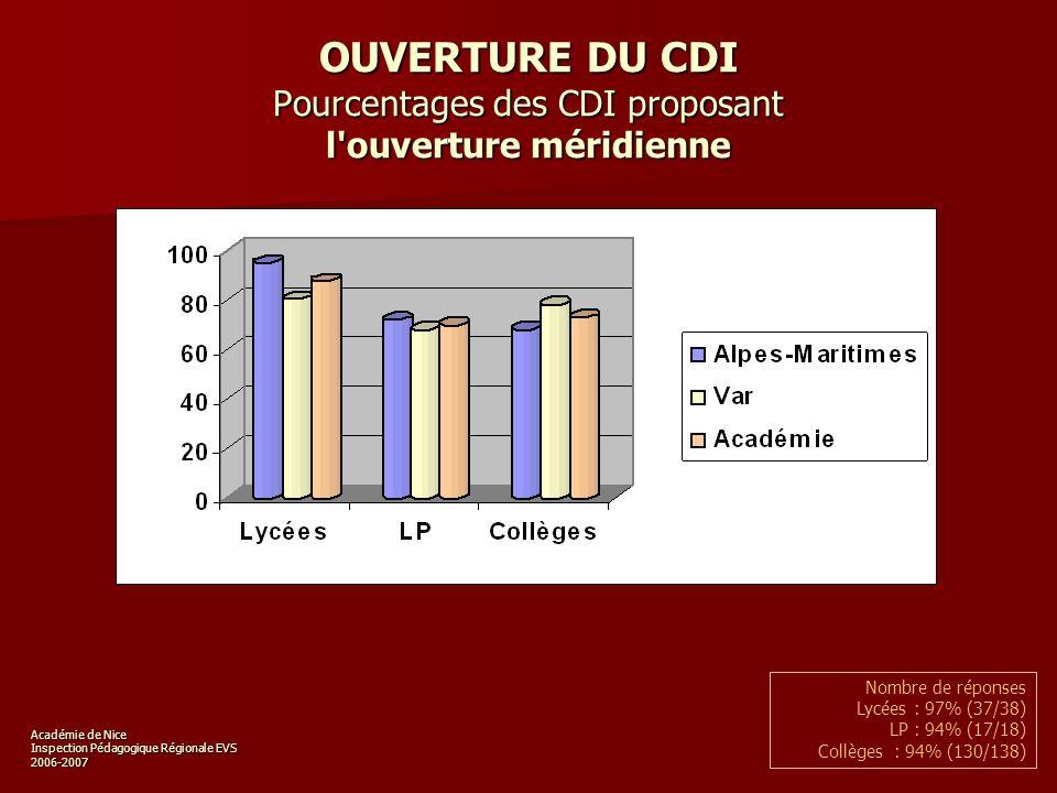 Académie de Nice Inspection Pédagogique Régionale EVS 2006-2007 OUVERTURE DU CDI Pourcentages des CDI proposant l ouverture méridienne Nombre de réponses Lycées : 97% (37/38) LP : 94% (17/18) Collèges : 94% (130/138)