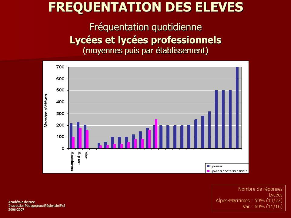 Académie de Nice Inspection Pédagogique Régionale EVS 2006-2007 FREQUENTATION DES ELEVES Fréquentation quotidienne Lycées et lycées professionnels (moyennes puis par établissement) Nombre de réponses Lycées Alpes-Maritimes : 59% (13/22) Var : 69% (11/16)