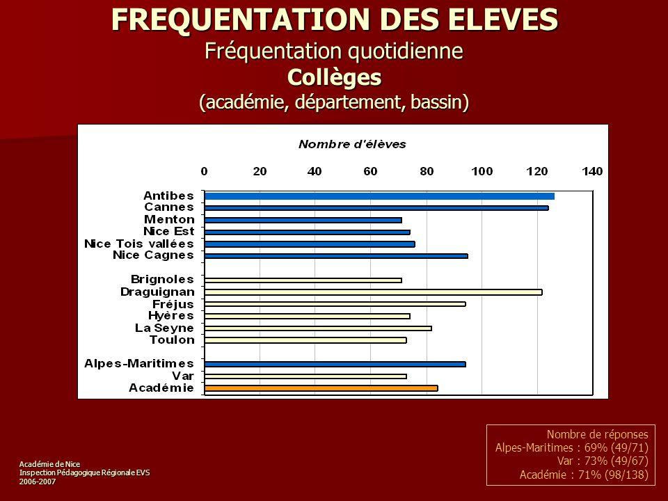 Académie de Nice Inspection Pédagogique Régionale EVS 2006-2007 FREQUENTATION DES ELEVES Fréquentation quotidienne Collèges (académie, département, bassin) Nombre de réponses Alpes-Maritimes : 69% (49/71) Var : 73% (49/67) Académie : 71% (98/138)