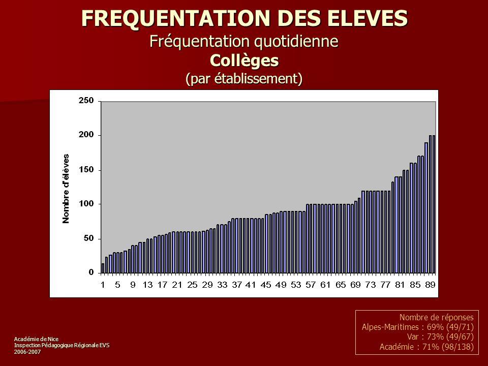 Académie de Nice Inspection Pédagogique Régionale EVS 2006-2007 FREQUENTATION DES ELEVES Fréquentation quotidienne Collèges (par établissement) Nombre de réponses Alpes-Maritimes : 69% (49/71) Var : 73% (49/67) Académie : 71% (98/138)