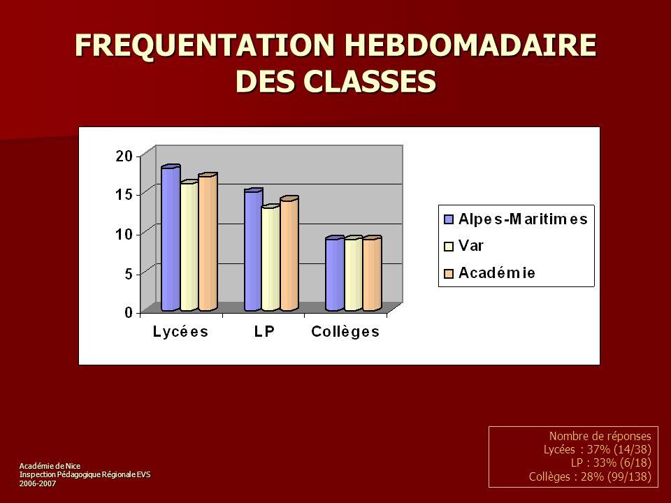 Académie de Nice Inspection Pédagogique Régionale EVS 2006-2007 FREQUENTATION HEBDOMADAIRE DES CLASSES Nombre de réponses Lycées : 37% (14/38) LP : 33% (6/18) Collèges : 28% (99/138)
