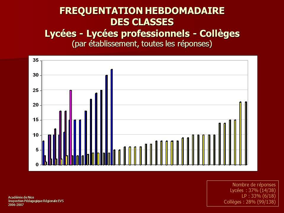 Académie de Nice Inspection Pédagogique Régionale EVS 2006-2007 FREQUENTATION HEBDOMADAIRE DES CLASSES Lycées - Lycées professionnels - Collèges (par établissement, toutes les réponses) Nombre de réponses Lycées : 37% (14/38) LP : 33% (6/18) Collèges : 28% (99/138)